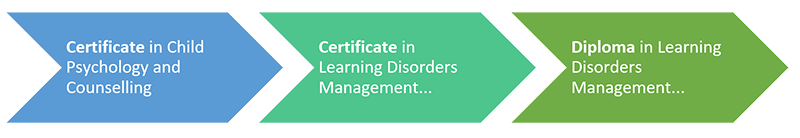 special needs, special education, learning disorders management